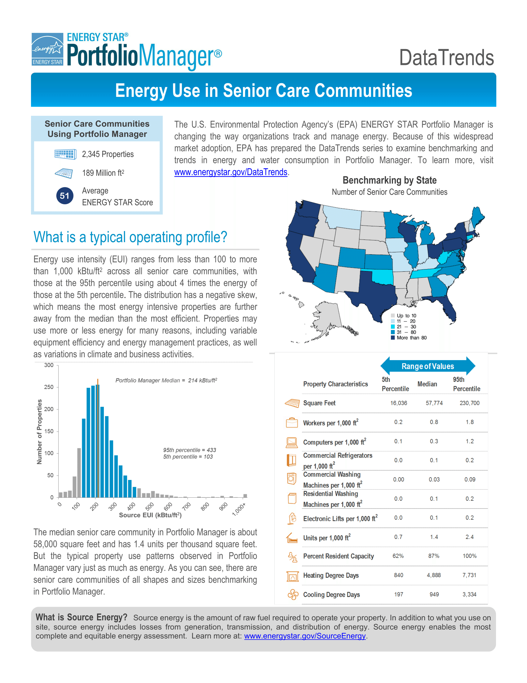 DataTrends: Energy Use in Senior Care Communities