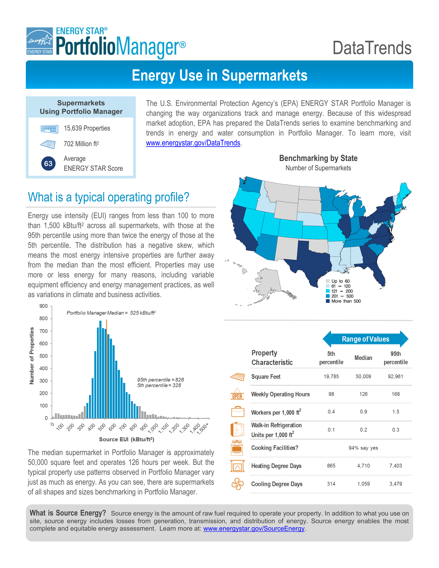 DataTrends: Energy Use in Supermarkets