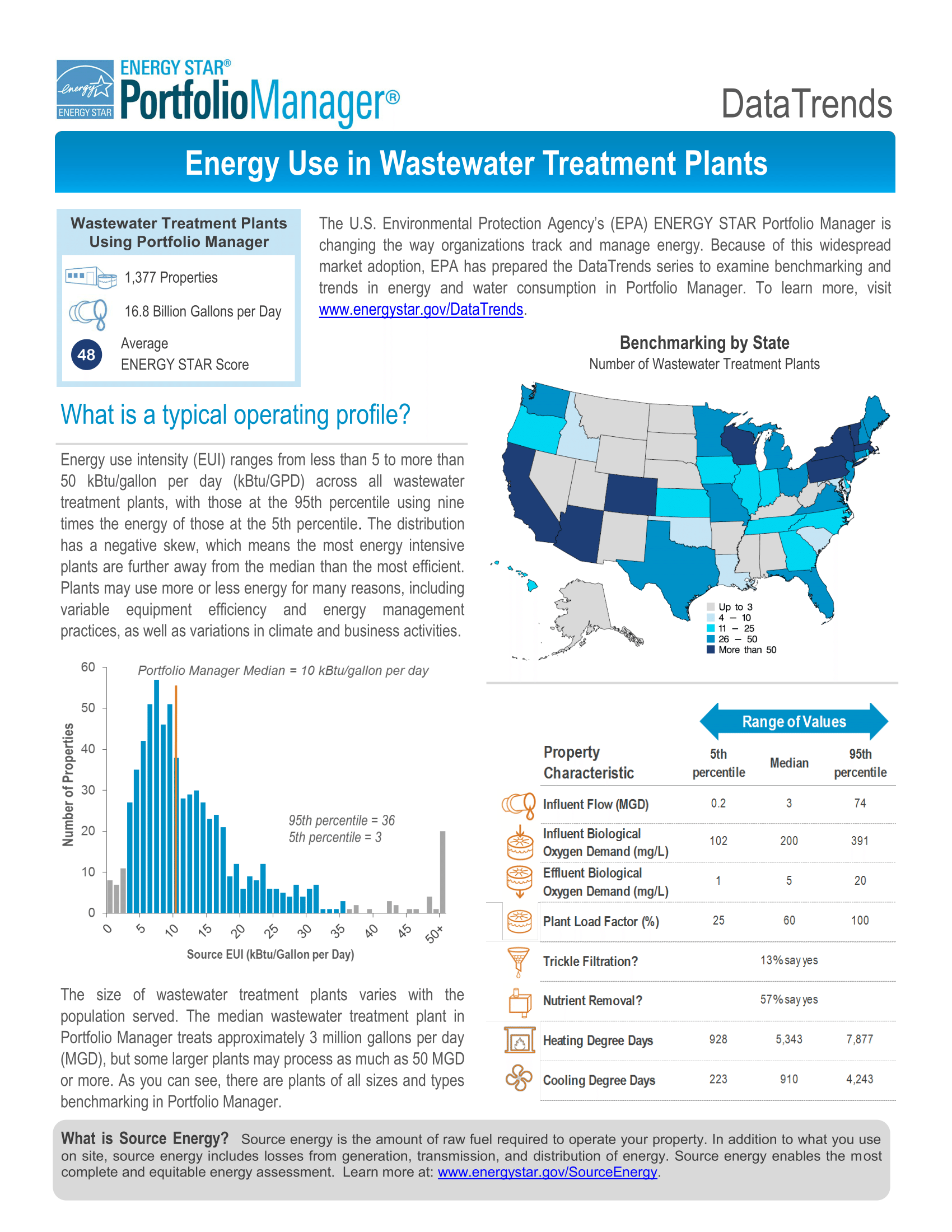 DataTrends: Energy Use in Wastewater Treatment Plants