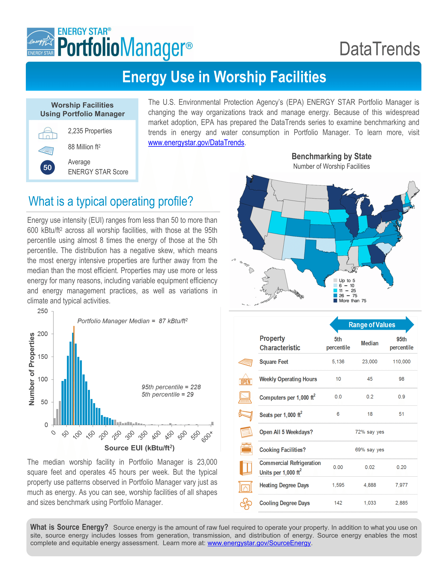 DataTrends: Energy Use in Worship Facilities