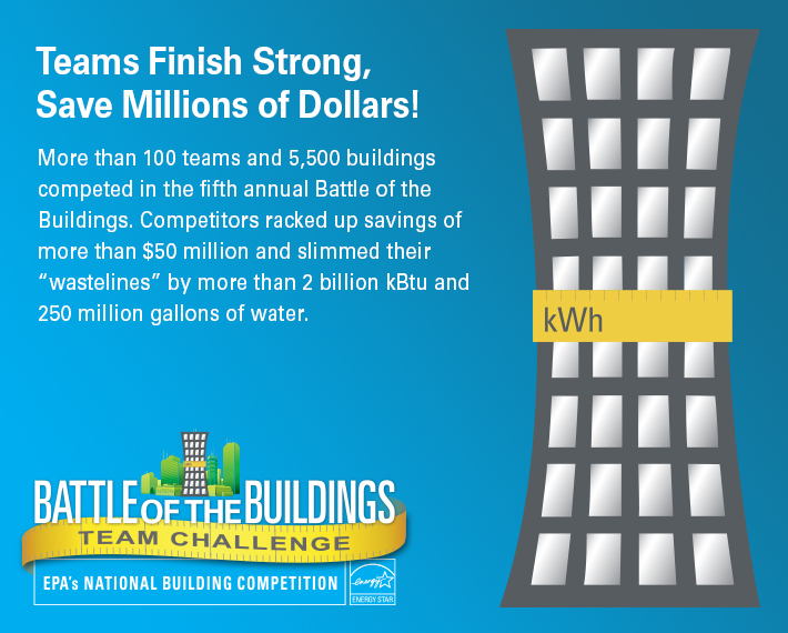 Teams finish string, save millions of dollars