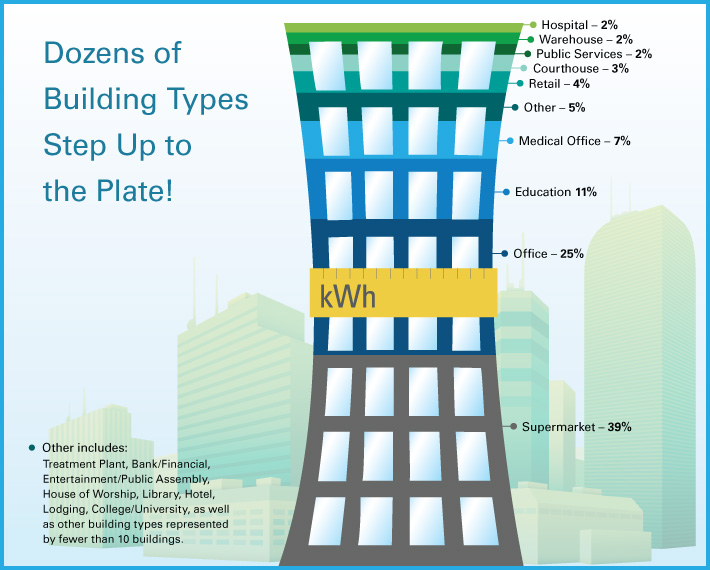 Dozens of Building Types Step up to the Plate