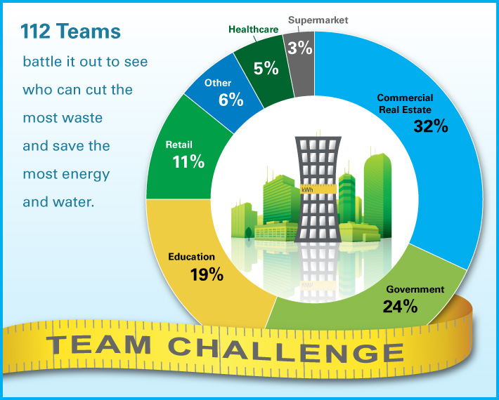 112 Teams totaling more than 4,500 buildings battle it out to see who can cut the most waste and save the most energy.