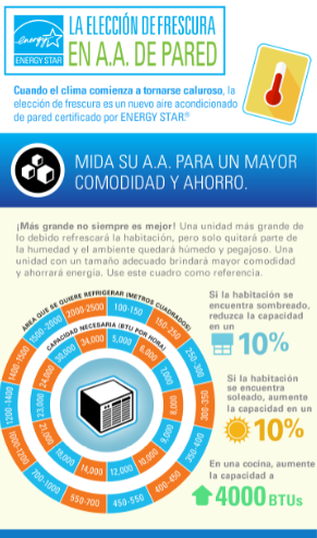 The Cool Choice for Room Air Conditioning Infographic - Spanish thumbnail