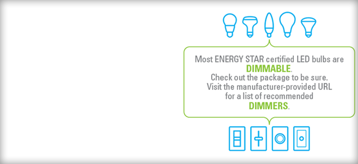 a section of the guide to dimmable ENERGY STAR LED lighting