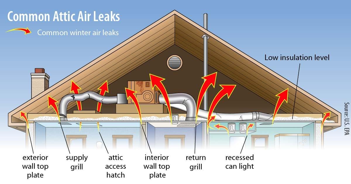 BRAX Roofing - Attic insulation