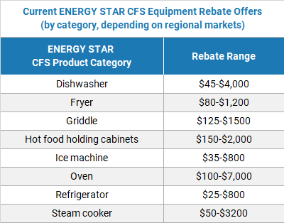 Current ENERGY STAR Commercial Food Service equipment rebate offers.