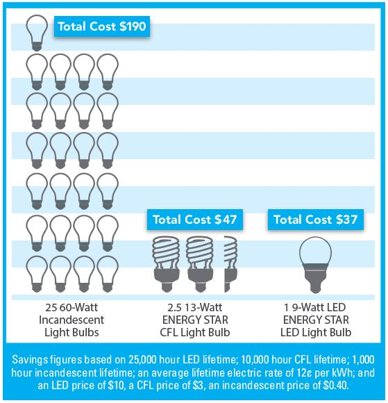 Bulb Savings Comparison