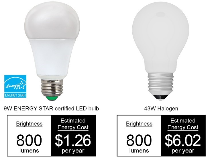 Halogen light bulbs vs incandescent iron blog Cost of light bulb