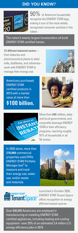 About ENERGY STAR Infographic