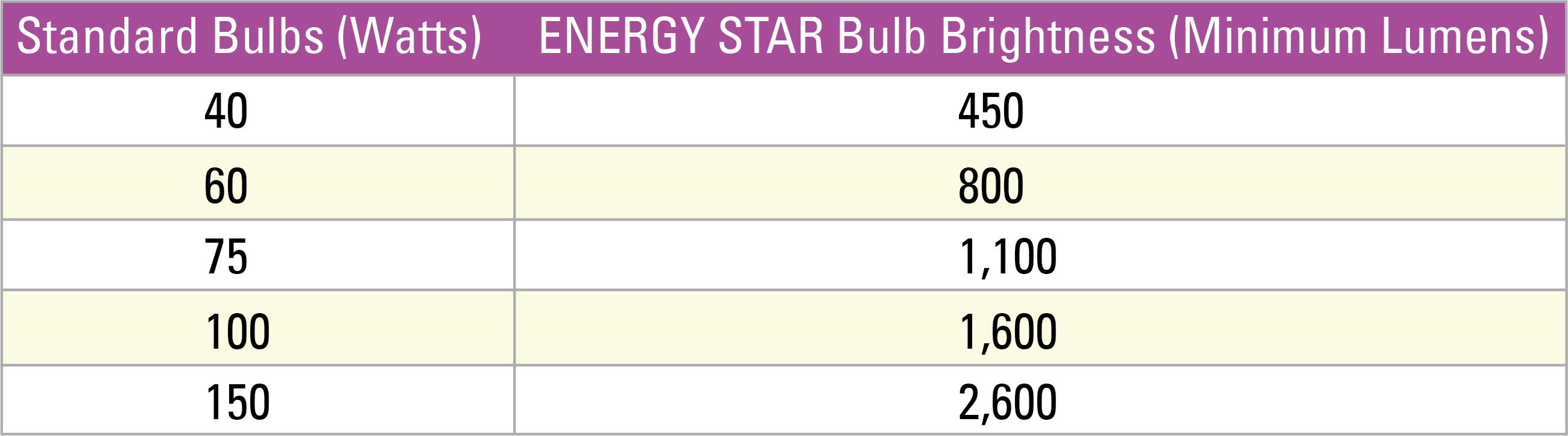 ENERGY STAR Bulbs
