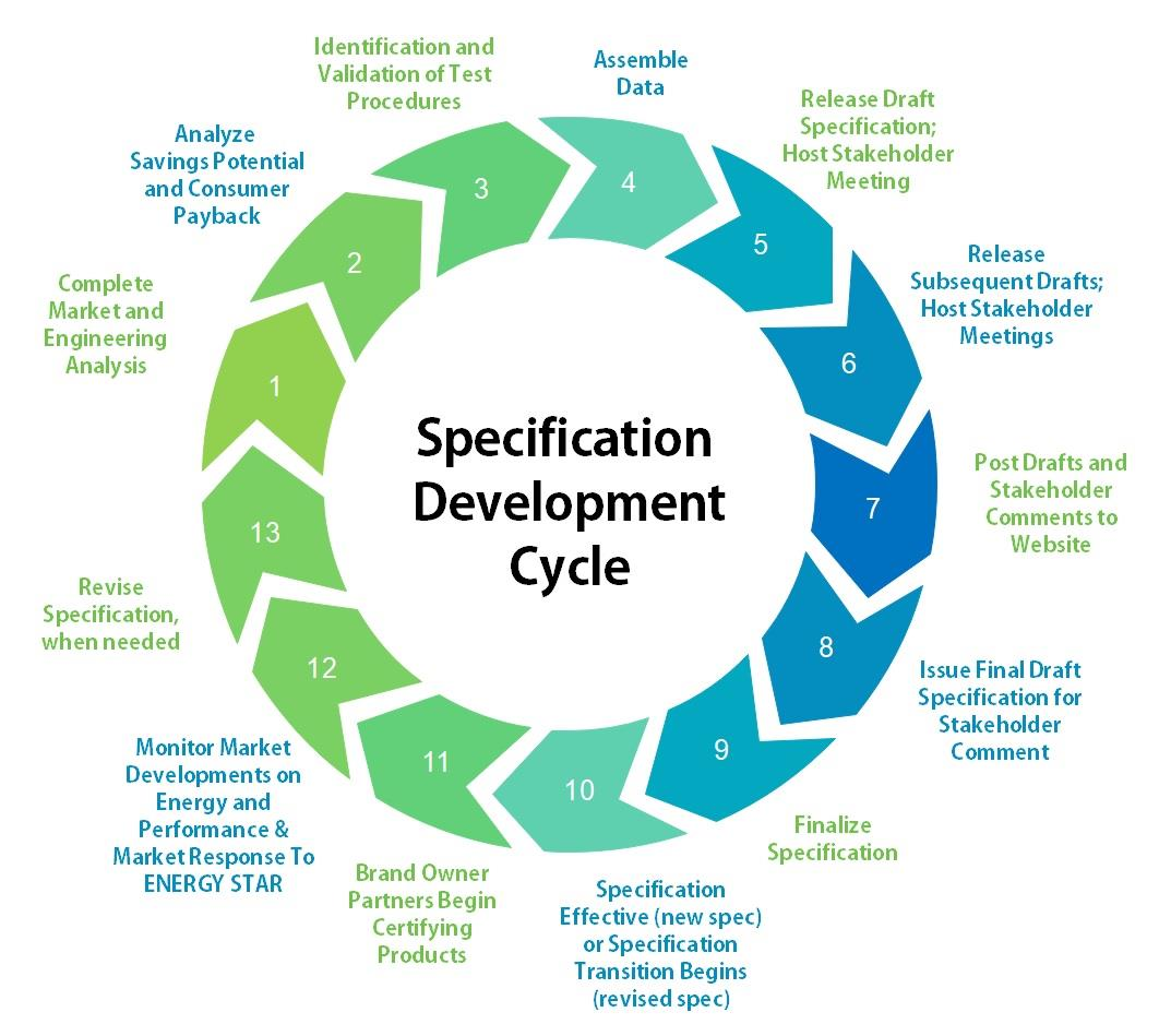 ENERGY STAR Specification Development Cycle
