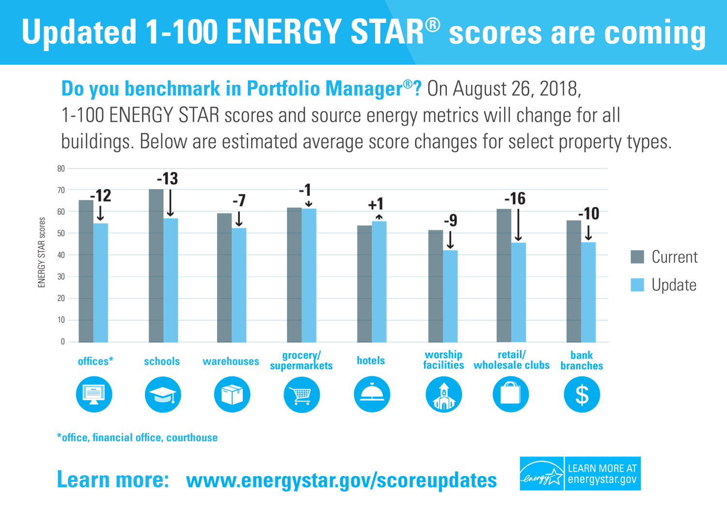 ENERGY STAR score updates graphic - white background