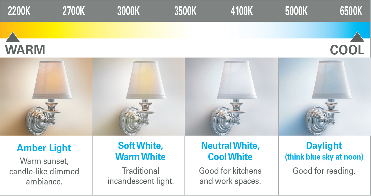 Choose the Right Color Bulb thumbnail