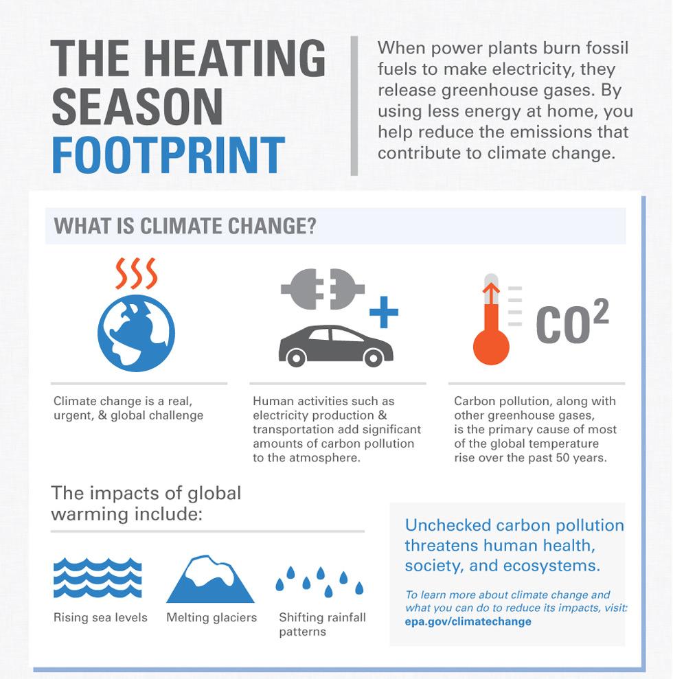 heating season footprint Ocean County