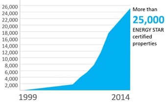 ENERGY STAR certifications 1999-2014