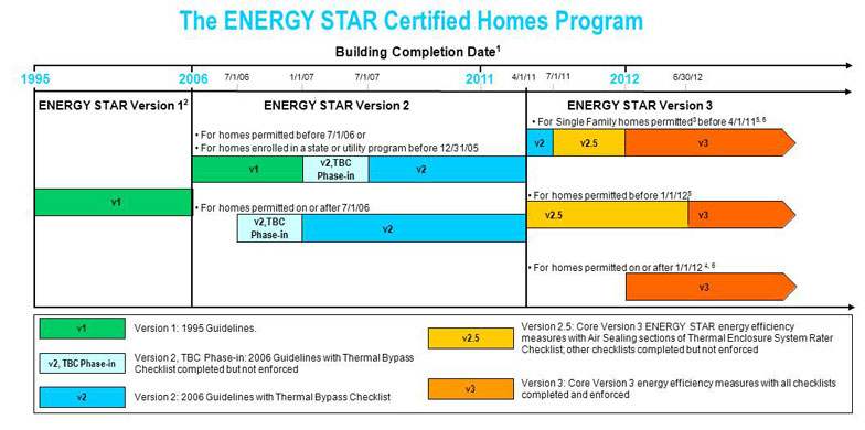 History of the energy star guidelines for new homes for Home construction timeline