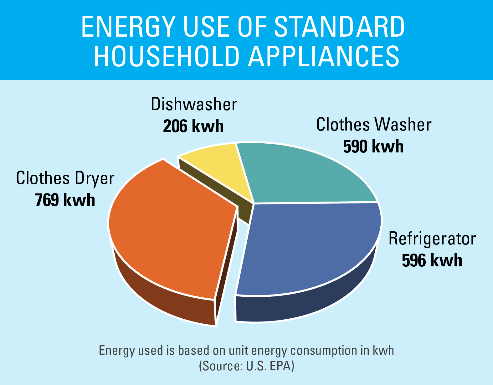 Energy Efficient Clothes Dryers Energy Star