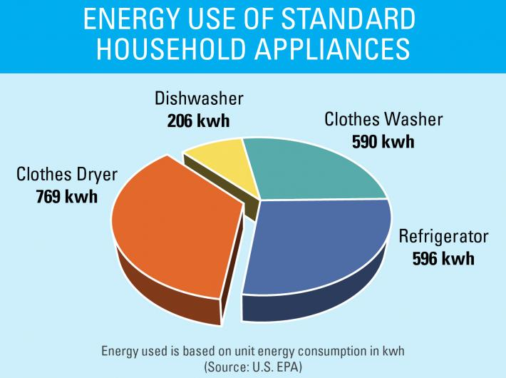 Energy use of standard household appliances: clothes dryer 769 kwh; dishwasher 206 kwh; clothes washer 590 kwh; refrigerator 596 kwh (energy used is based on unit energy consumption in kwh (source: U.S. EPA)