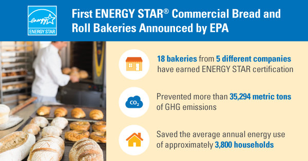 bakeries stats