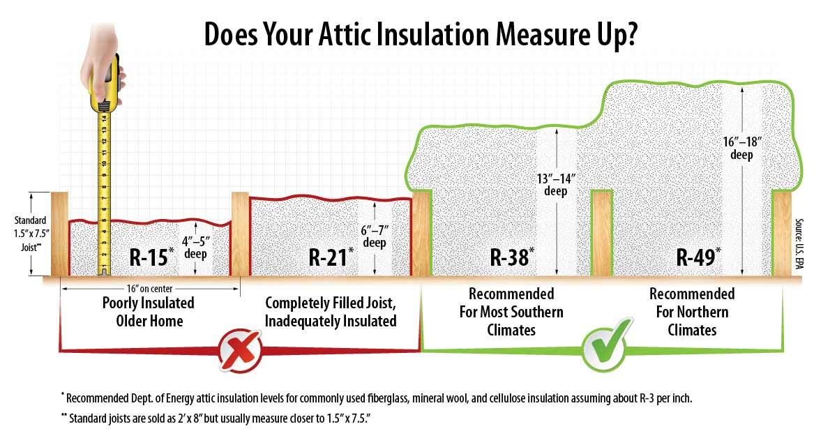 Does your Attic Insulation Measure Up?
