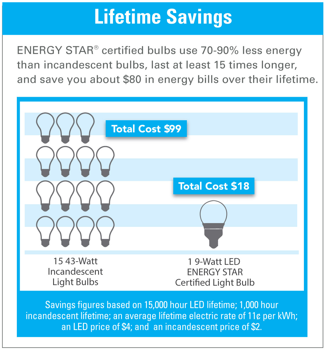 The real cost of a light bulb feit electric Cost of light bulb