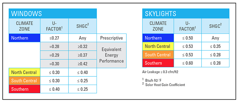 Performance criteria for windows and skylights