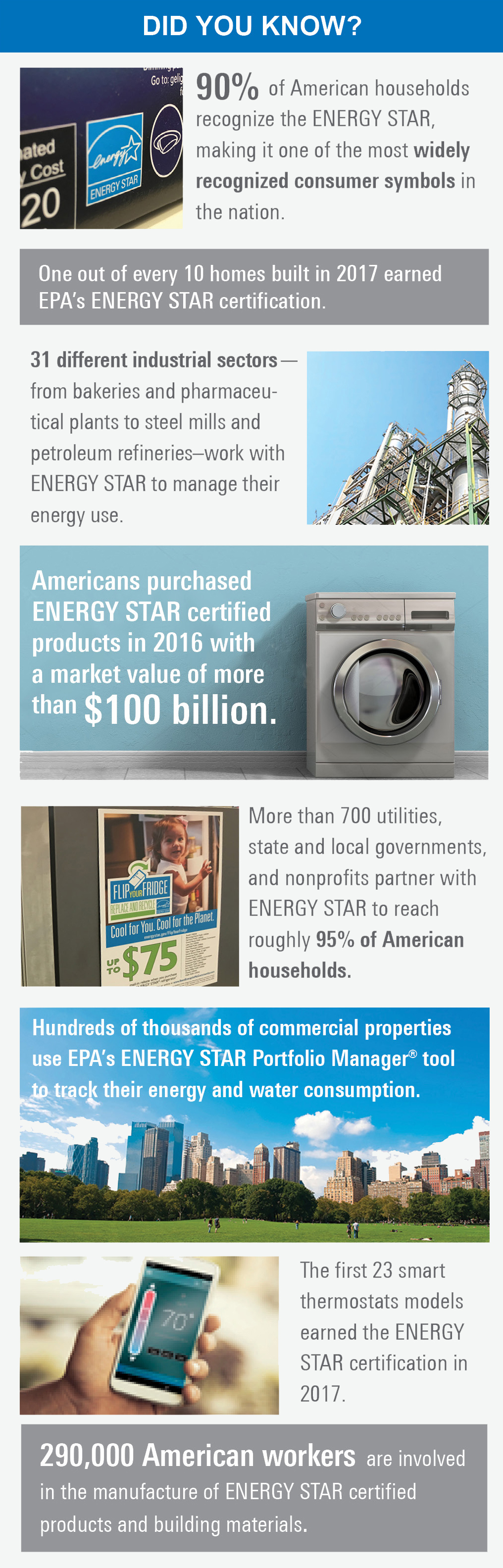 Did you know about ENERGY STAR