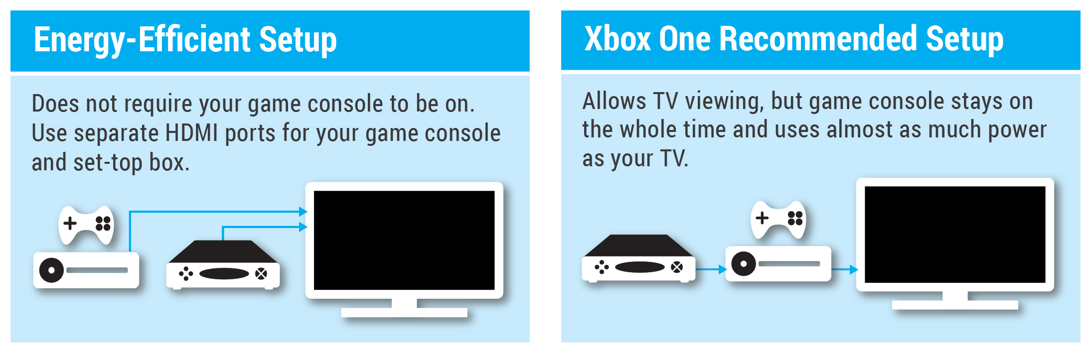 Xbox HDMI Streaming