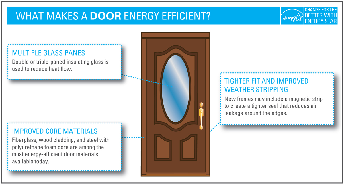 Energy efficient window door criteria energy star for What makes a window energy efficient