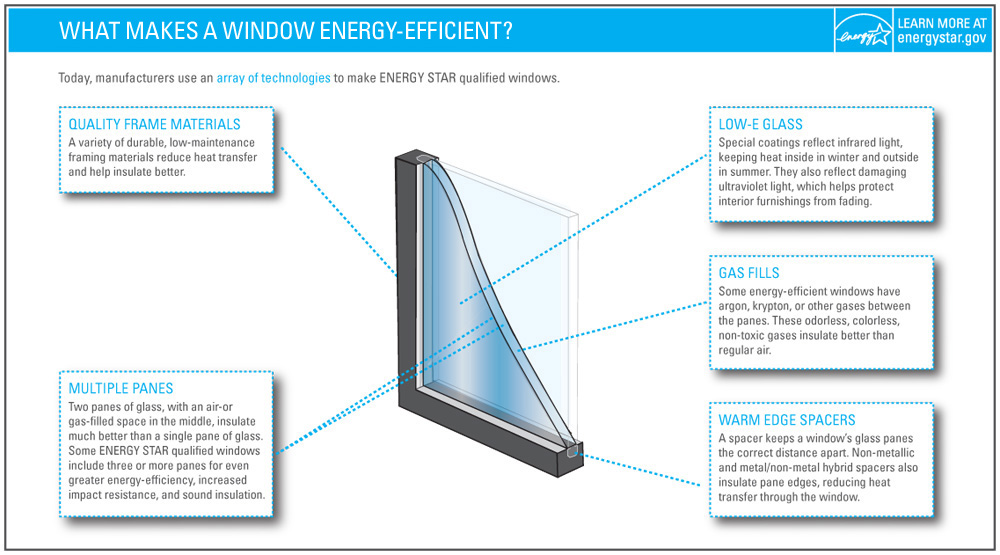 Energy efficient window door criteria energy star for R value of windows comparison