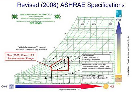 Figure 12: Servers can operate outside the humidity and temperature ranges recommended by ASHRAE. (Courtesy of DOE)