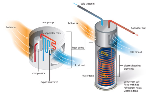 a diagram of how a heat pump water heater (hpwh) works