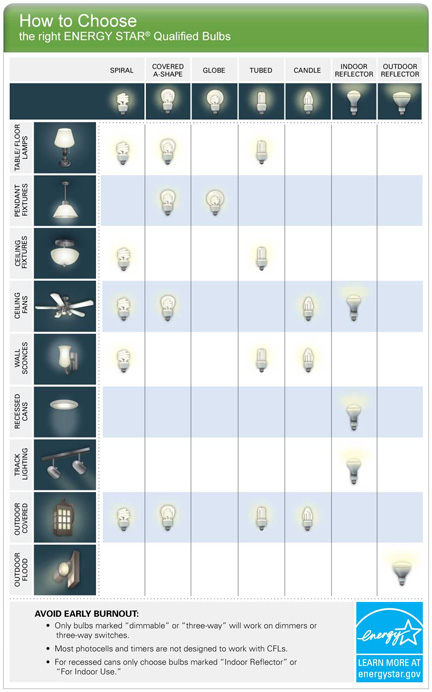 How to Choose the right ENERGY STAR Qualified Bulbs Chart