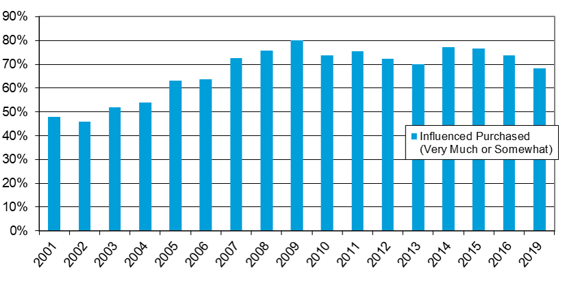 Influence of the ENERGY STAR Label on Product Purchasing illustrates the change in reported influence of the ENERGY STAR label among U.S. households that purchased at least one ENERGY STAR product. In 2001, 48% of purchasers reported being influenced by the label. From 2002 to 2009 there is a general upward trend with ENERGY STAR influence growing from 46% to 80%. From 2010 to 2016, ENERGY STAR influence was at or above 70%. In 2019, 68% of purchasers reported ENERGY STAR was influential in their purchasing decision. The survey was not conducted in 2017 or 2018.