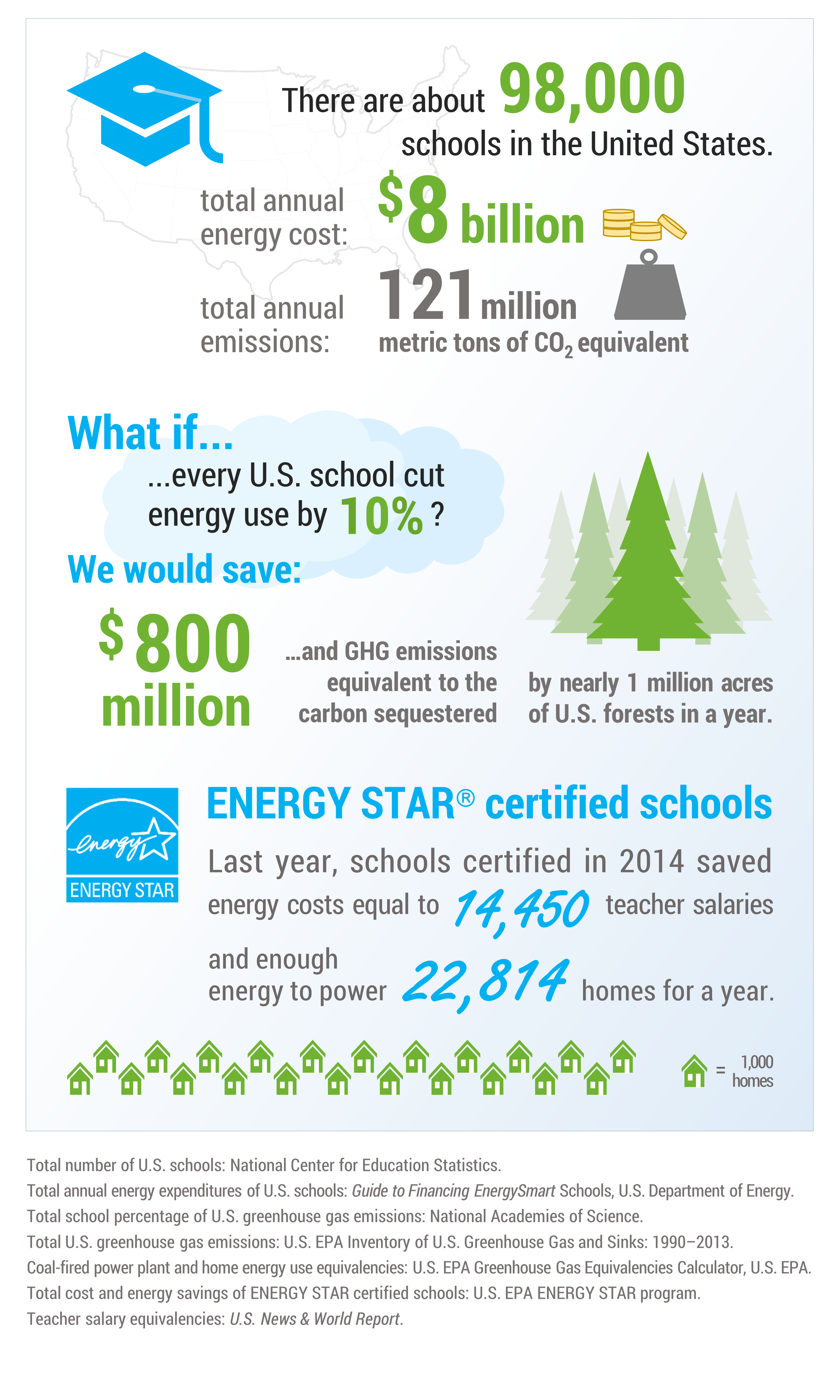 how to become energy star certified