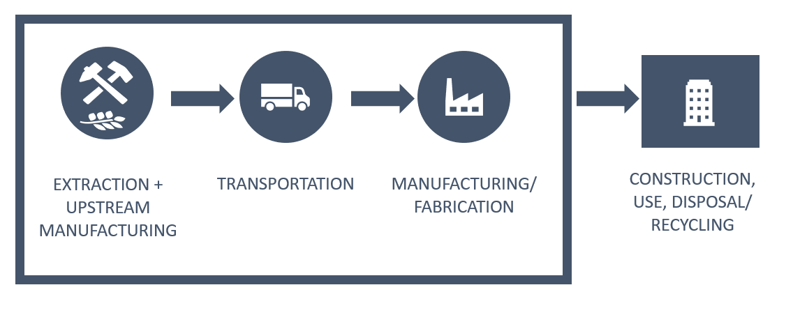 Image that shows extraction and upstream manufacturing, transportation, manufacturing and fabrication and construction disposal