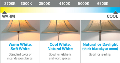 Lighting Color Guide Infographic