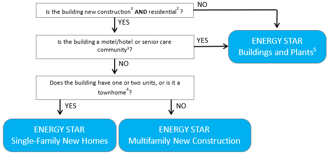 ENERGY STAR Multifamily New Construction Decision Tree V2.2