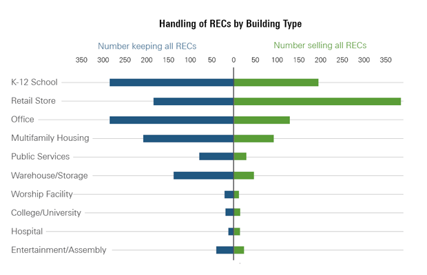 RECs by building type