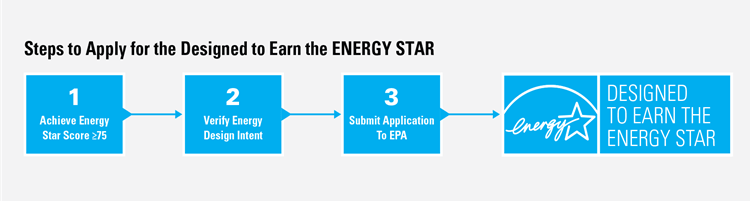 Steps to Achieve Designed to Earn the ENERGY STAR