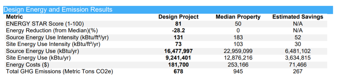 Design Energy and Emissions Results Table from SEDI