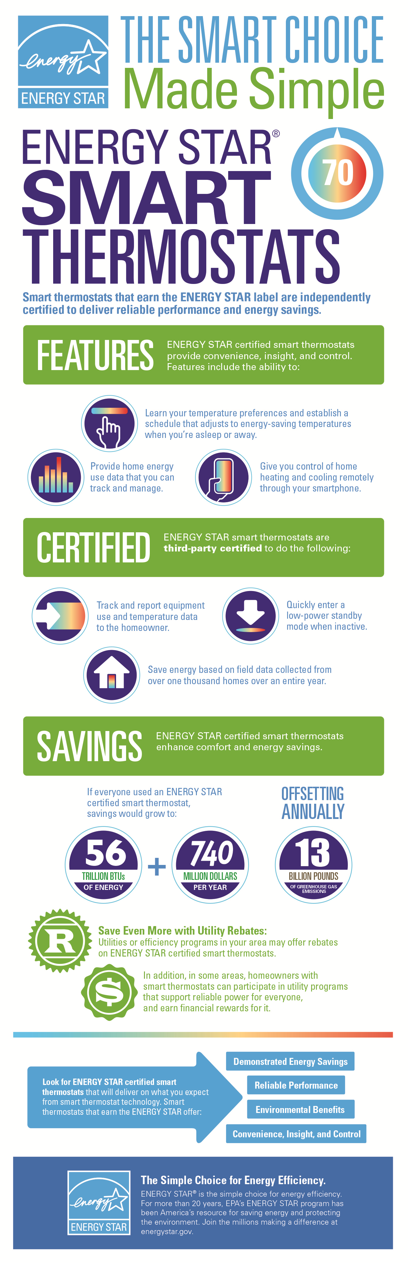 The Smart Choice Made Simple: ENERGY STAR Smart Thermostats Infographic