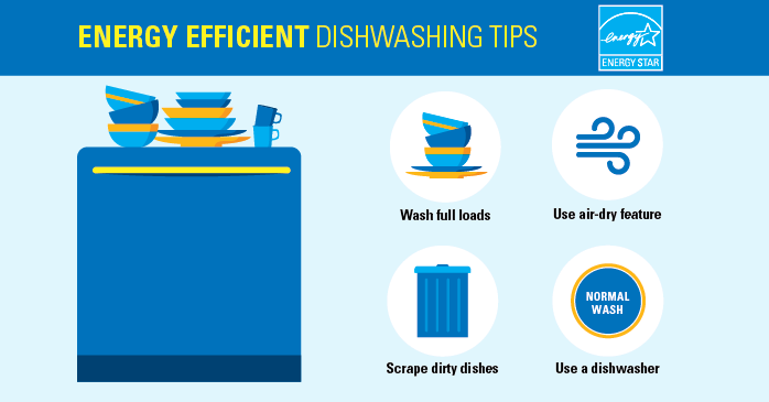 Energy Efficient Dishwashing Tips. Wash full loads. Scrape dirty dishes. Use air-dry feature. Use a dishwasher.