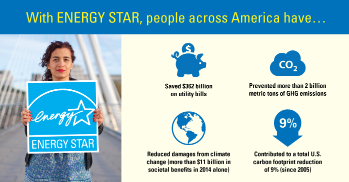 With ENERGY STAR, people across America have...