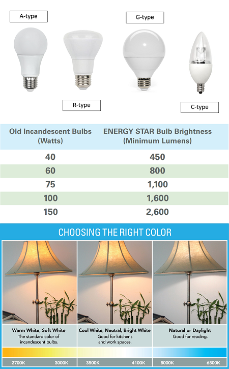 Collage image of bulb types, brightness, and color