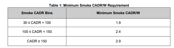 table 1 minimum smoke cadr