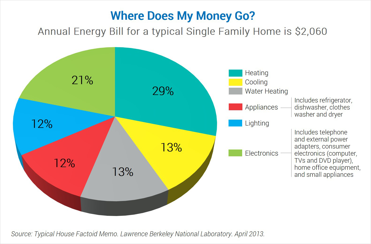 Typical House Energy Use  sc 1 st  Energy Star & Where Does My Money Go? | Products | ENERGY STAR azcodes.com