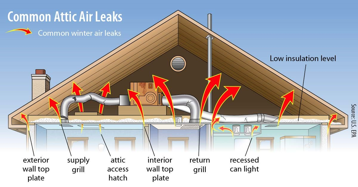 common attic air leaks graphic with arrows pointing where the common winter leaks are