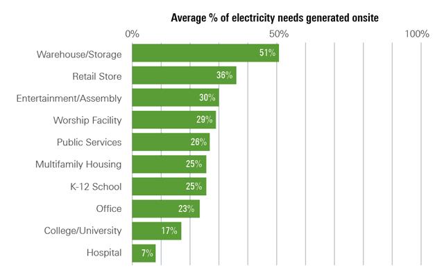 average percentage of electricity needs provided onsite